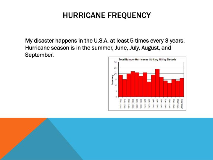Hurricane frequency