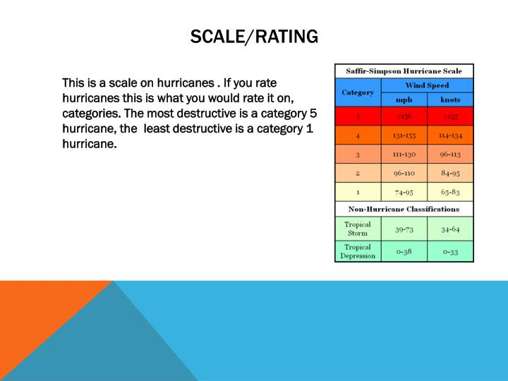 Scale/Rating