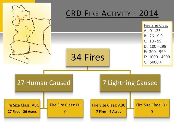 CRD Fire Activity - 2014