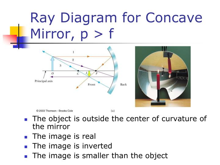 Ray Diagram for Concave Mirror, p > f