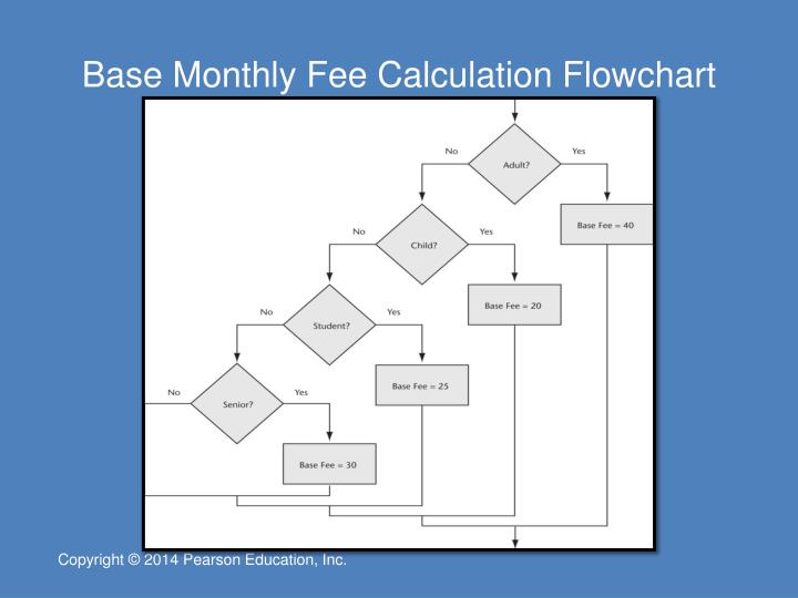 Base Monthly Fee