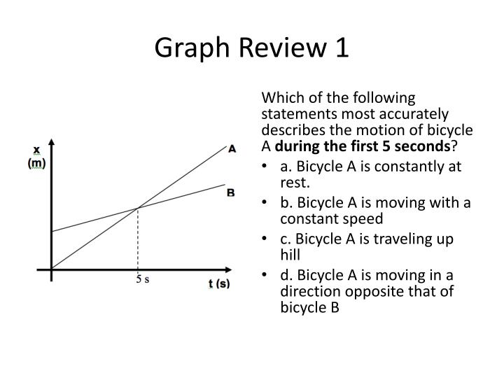 Graph Review 1