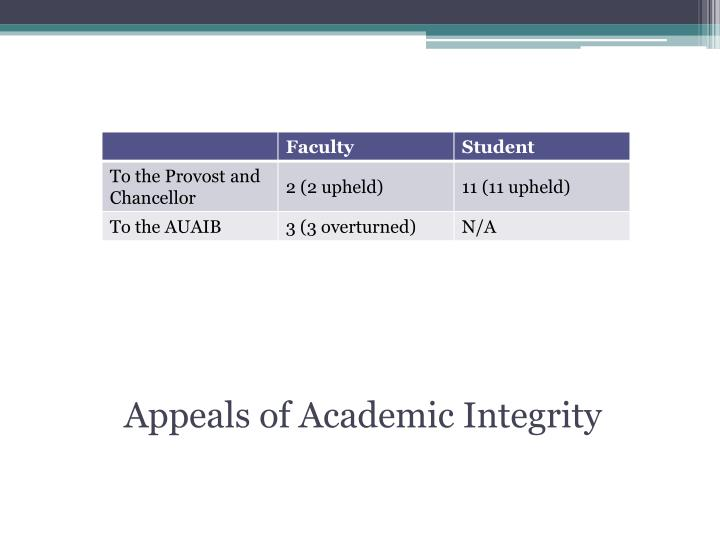 Appeals of Academic Integrity