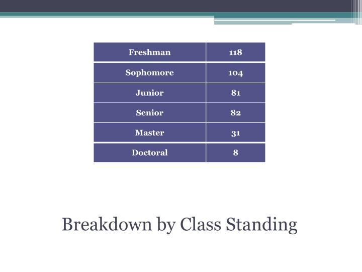 Breakdown by Class Standing