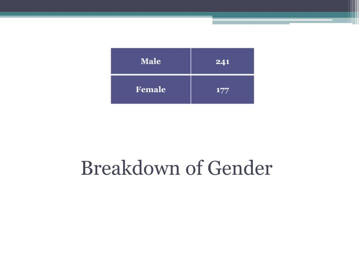 Breakdown of Gender