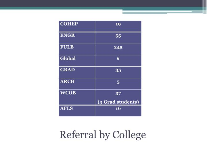 Referral by College