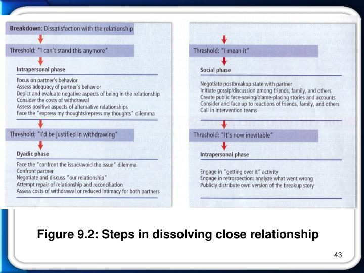 Figure 9.2: Steps in dissolving close relationship