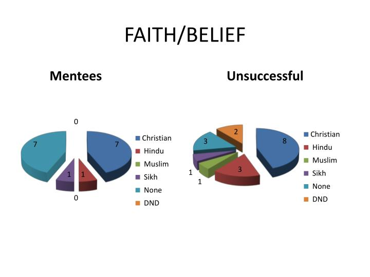 FAITH/BELIEF