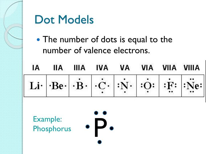 Dot Models