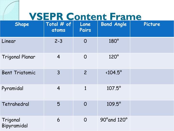 VSEPR Content Frame
