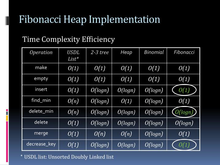 Fibonacci Heap Implementation