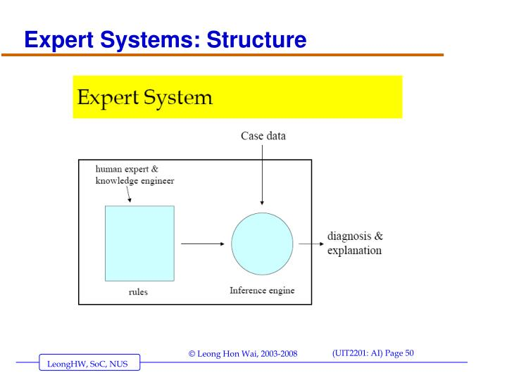 Expert Systems: Structure