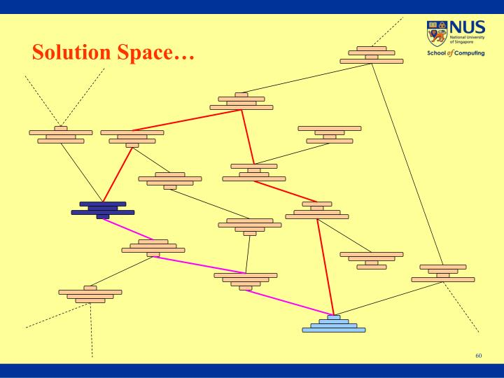 Solution Space…