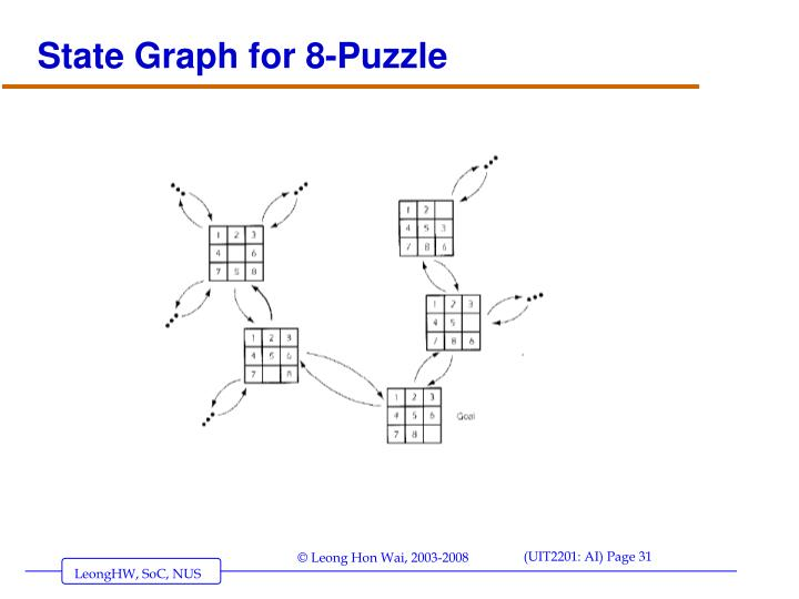State Graph for 8-Puzzle