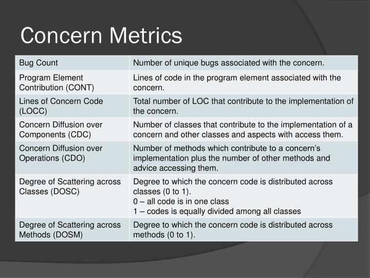 Concern Metrics