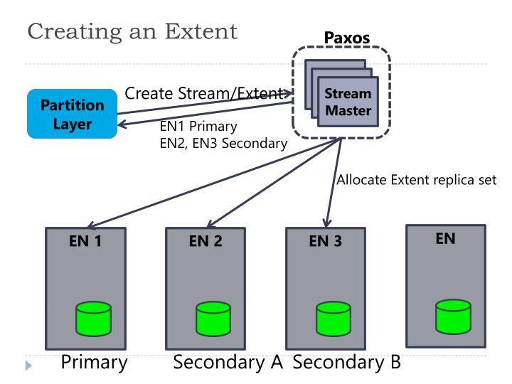 Creating an Extent
