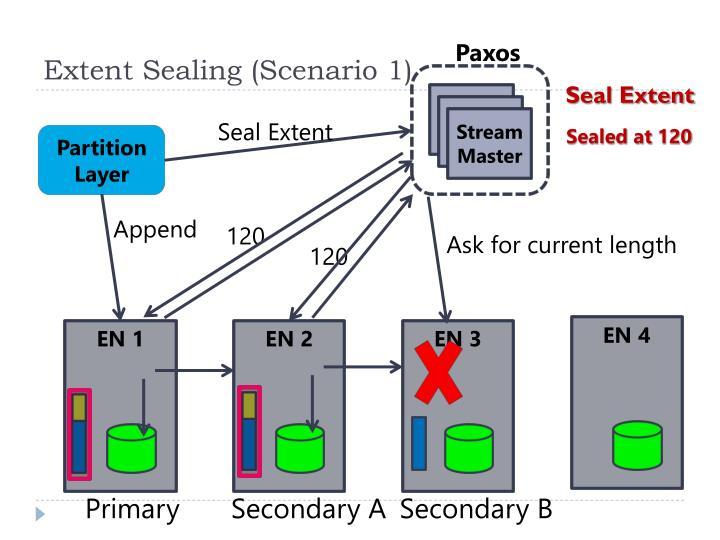 Extent Sealing (Scenario 1)