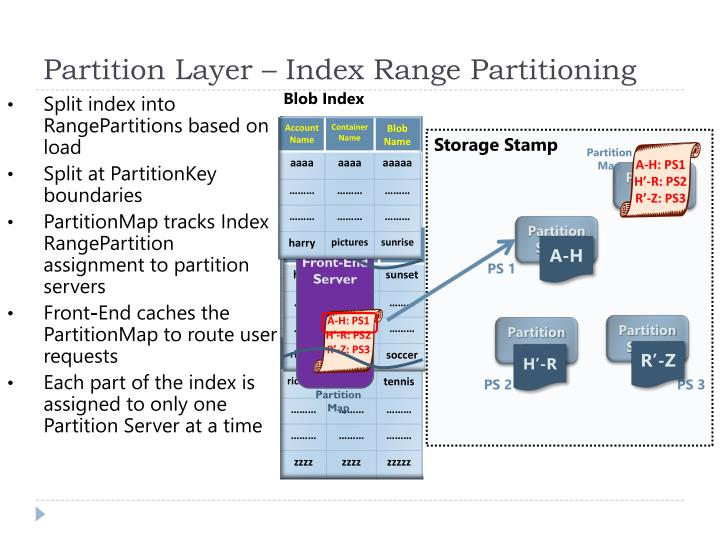 Partition Layer – Index Range Partitioning