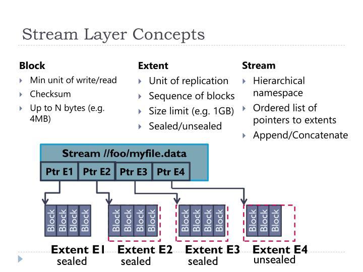 Stream Layer Concepts