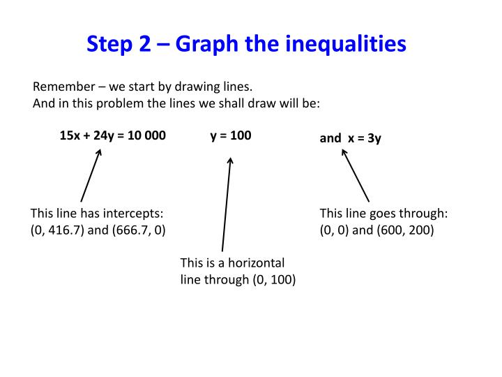 Step 2 – Graph the inequalities