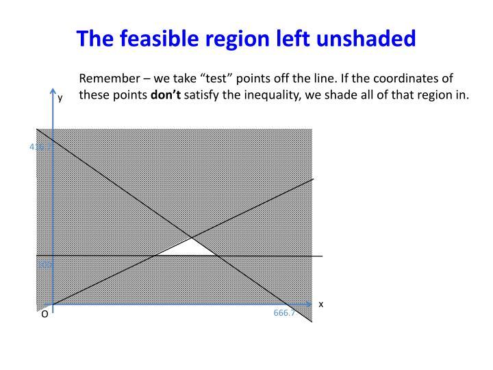 The feasible region left
