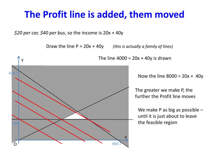 The Profit line is added, them moved
