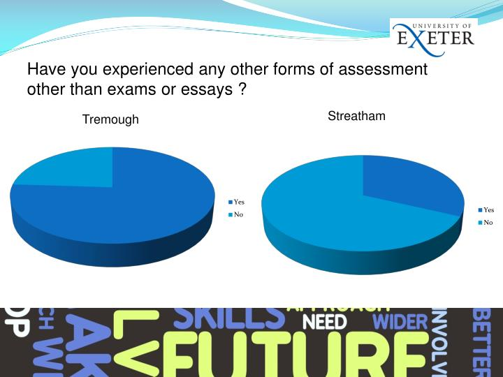 Have you experienced any other forms of assessment