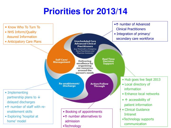 Priorities for 2013/14