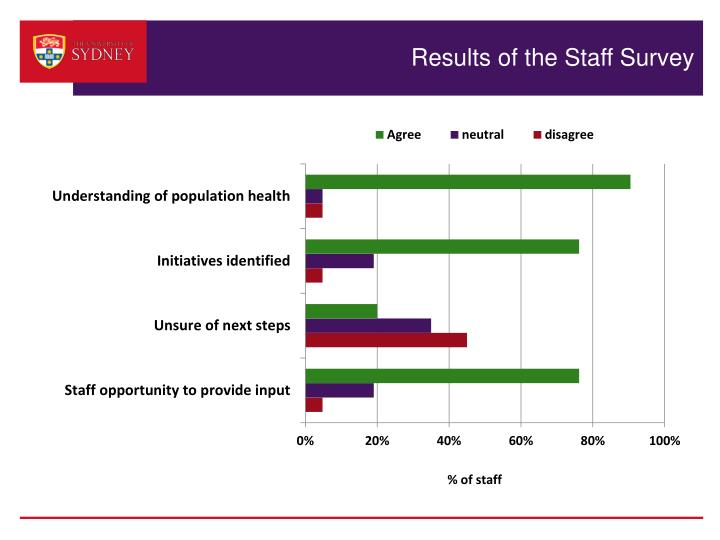 Results of the Staff Survey