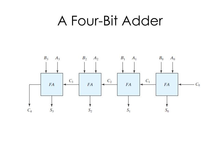 A Four-Bit Adder