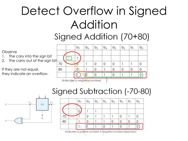 Detect Overflow in Signed Addition