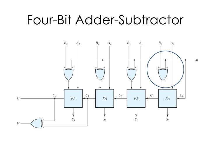 Four-Bit Adder-