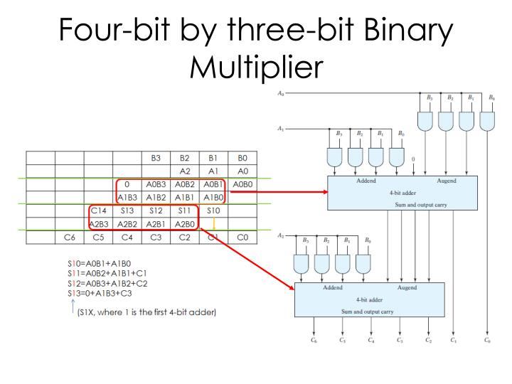 Four-bit by three-bit Binary Multiplier