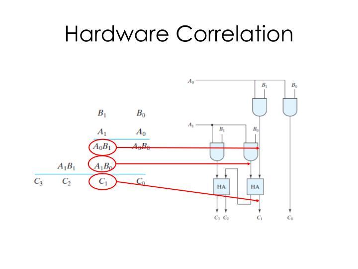 Hardware Correlation