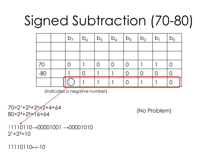 Signed Subtraction (70-80)