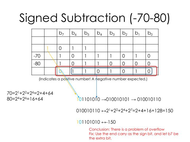 Signed Subtraction (-70-80)