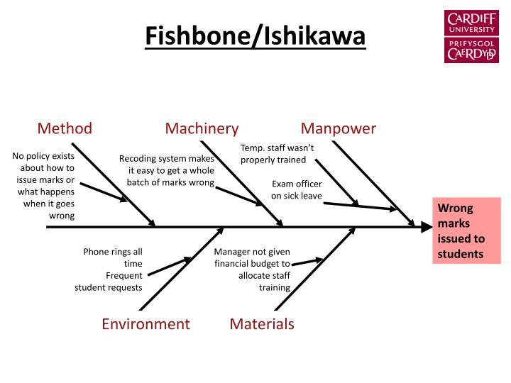 Fishbone/Ishikawa