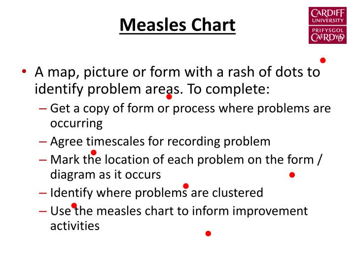 Measles Chart