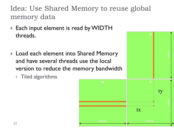Idea: Use Shared Memory to reuse global memory data