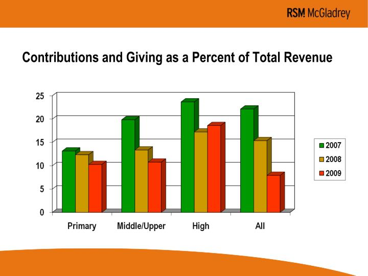 Contributions and Giving as a Percent of Total Revenue
