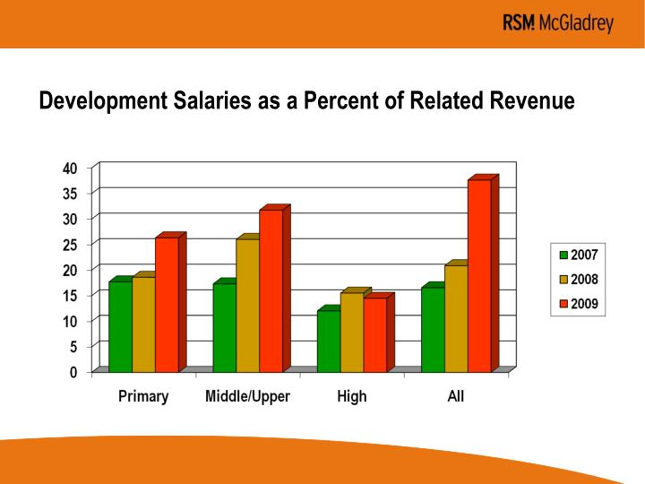 Development Salaries as a Percent of Related Revenue