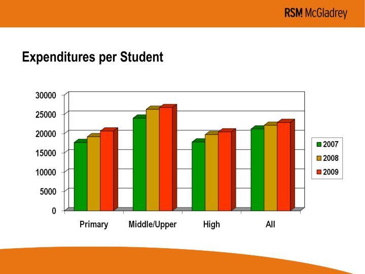 Expenditures per Student