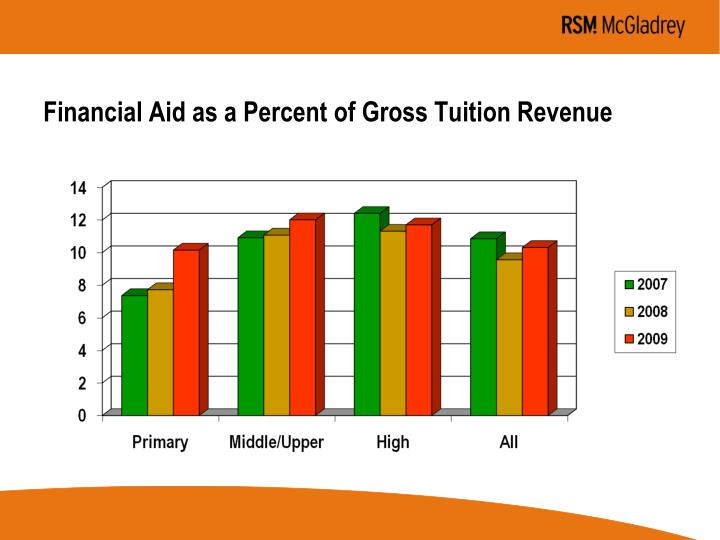 Financial Aid as a Percent of Gross Tuition Revenue