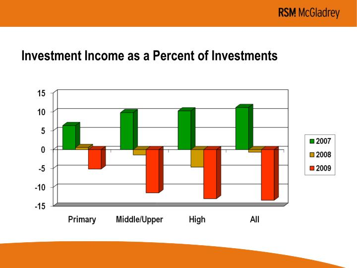 Investment Income as a Percent of Investments