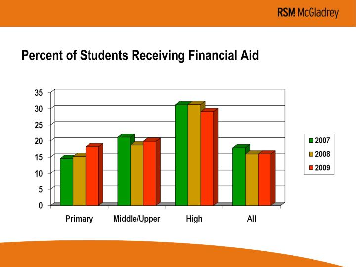 Percent of Students Receiving Financial Aid