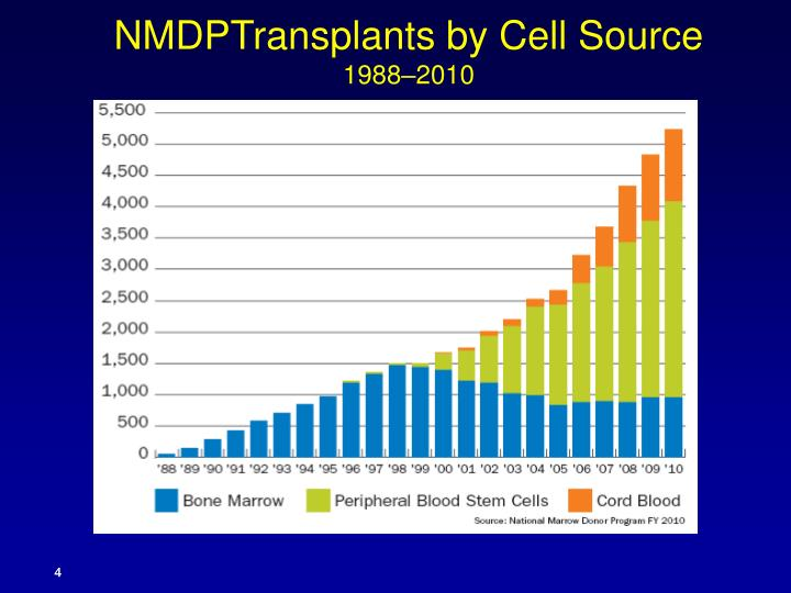 NMDPTransplants by Cell Source