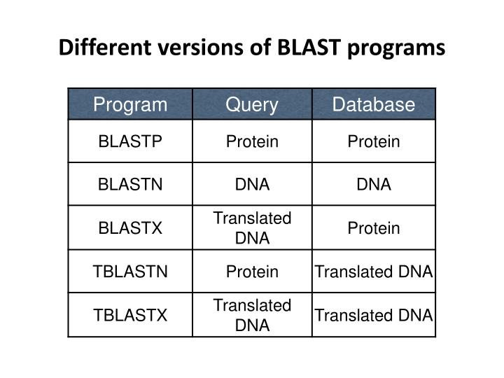 Different versions of BLAST programs
