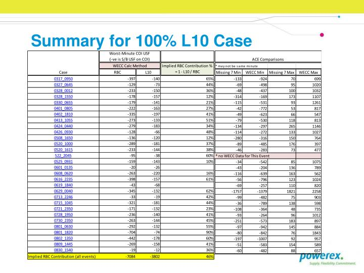 Summary for 100% L10 Case