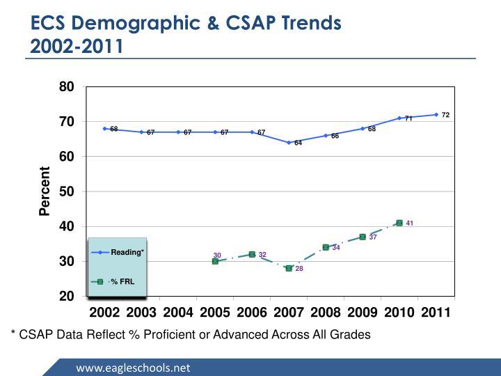 ECS Demographic & CSAP Trends