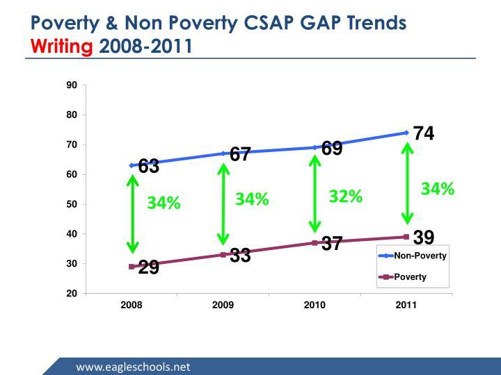 Poverty & Non Poverty CSAP GAP Trends